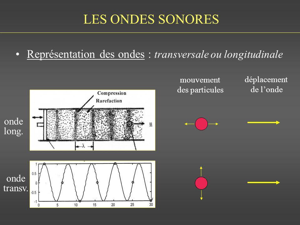 LES ONDES SONORES Caractérisation de londe : –la longueur donde (λ) : en mètres –la fréquence (F) : nombre de longueurs dondes (ou de cycles) par seconde : en Hz –la période (T) : temps de cycle: en sec –la célérité (C) : vitesse de propagation dans le milieu: en m/sec