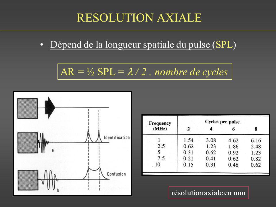 RESOLUTION AXIALE AR = ½ SPL = / 2. nombre de cycles résolution axiale en mm Dépend de la longueur spatiale du pulse (SPL)