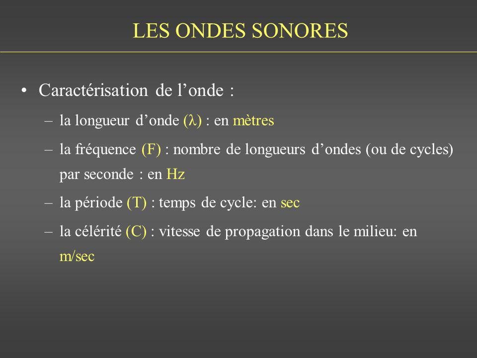 LES ONDES SONORES Caractérisation de londe : –la longueur donde (λ) : en mètres –la fréquence (F) : nombre de longueurs dondes (ou de cycles) par seco