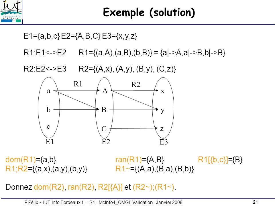 21P.Félix ~ IUT Info Bordeaux 1 - S4 - McInfo4_OMGL Validation - Janvier 2008 Exemple (solution) E1={a,b,c} E2={A,B,C} E3={x,y,z} R1:E1 E2 R1={(a,A),(a,B),(b,B)} = {a|->A,a|->B,b|->B} R2:E2 E3R2={(A,x), (A,y), (B,y), (C,z)} R1 R2 x E3 y z A E2 B C a E1 b c dom(R1)={a,b}ran(R1)={A,B} R1[{b,c}]={B} R1;R2={(a,x),(a,y),(b,y)}R1~={(A,a),(B,a),(B,b)} Donnez dom(R2), ran(R2), R2[{A}] et (R2~);(R1~).