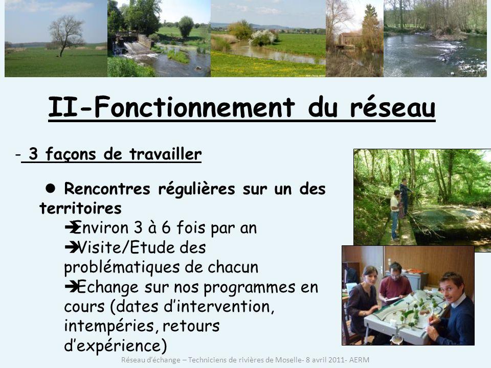 II-Fonctionnement du réseau - 3 façons de travailler Rencontres régulières sur un des territoires Environ 3 à 6 fois par an Visite/Etude des problématiques de chacun Echange sur nos programmes en cours (dates dintervention, intempéries, retours dexpérience) Réseau déchange – Techniciens de rivières de Moselle- 8 avril 2011- AERM