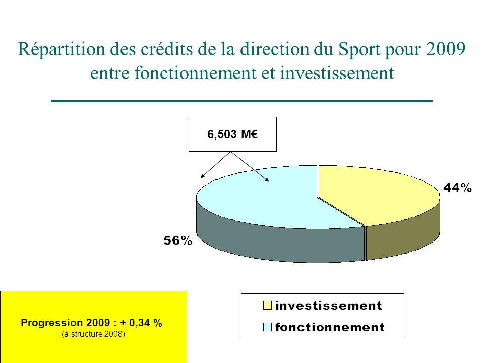 Répartition des crédits de la direction du Sport pour 2009 entre fonctionnement et investissement 6,503 M Progression 2009 : + 0,34 % (à structure 200