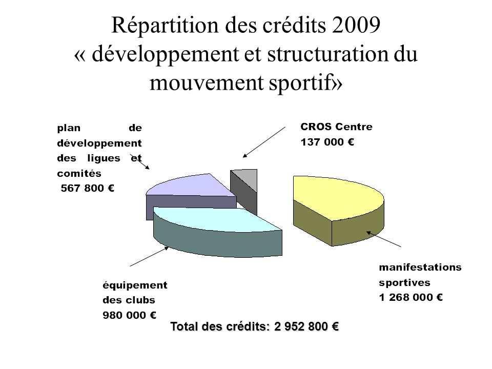 Répartition des crédits 2009 « développement et structuration du mouvement sportif» Total des crédits: 2 952 800 Total des crédits: 2 952 800