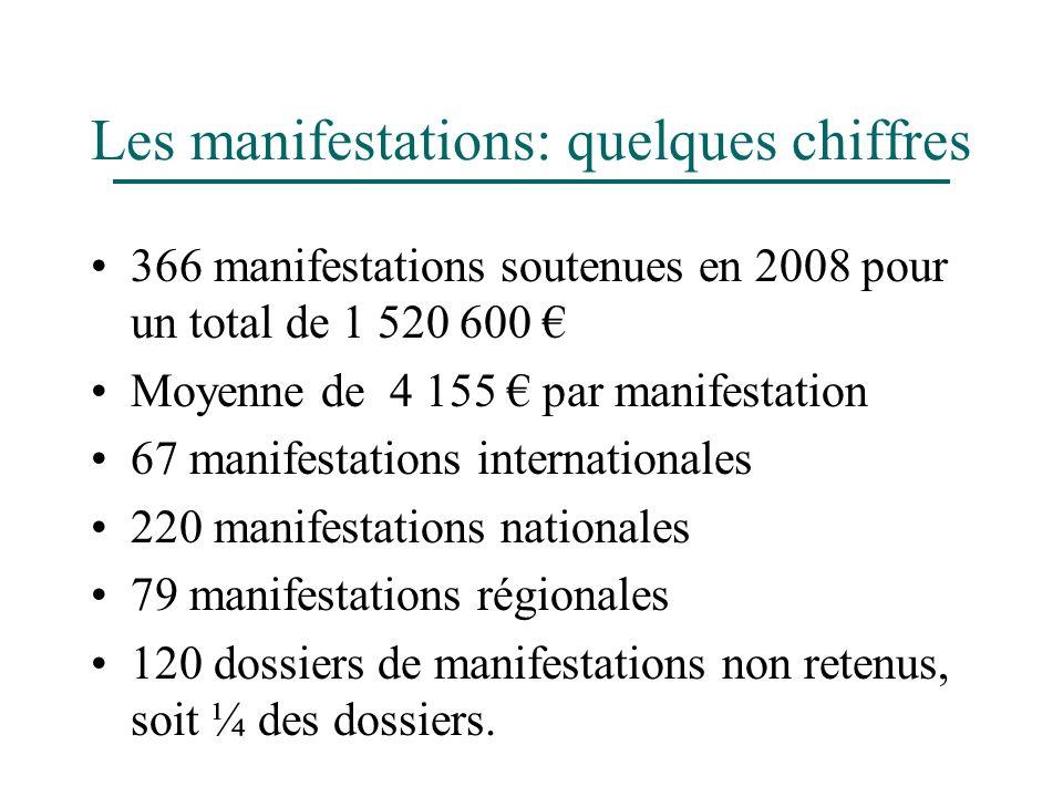 Les manifestations: quelques chiffres 366 manifestations soutenues en 2008 pour un total de 1 520 600 Moyenne de 4 155 par manifestation 67 manifestat