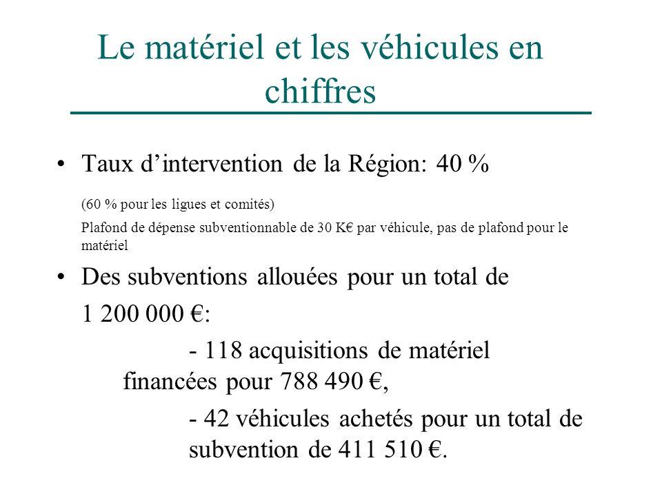 Le matériel et les véhicules en chiffres Taux dintervention de la Région: 40 % (60 % pour les ligues et comités) Plafond de dépense subventionnable de