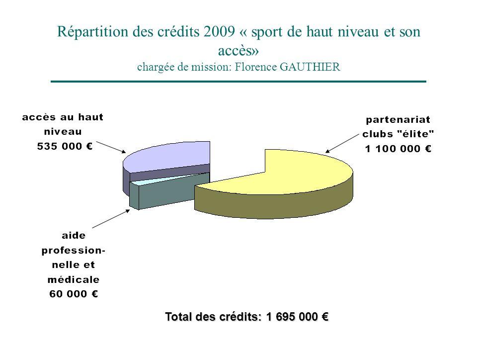 Répartition des crédits 2009 « sport de haut niveau et son accès» chargée de mission: Florence GAUTHIER Total des crédits: 1 695 000 Total des crédits