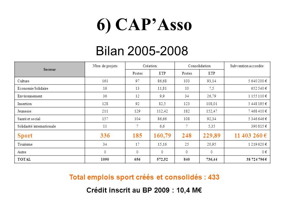 6) CAPAsso Bilan 2005-2008 Secteur Nbre de projetsCréationConsolidationSubvention accordée PostesETPPostesETP Culture1619786,6810393,145 640 200 Econo