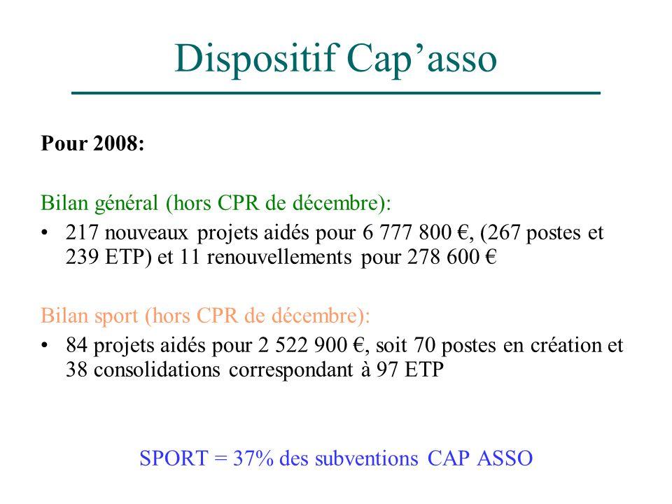 Dispositif Capasso Pour 2008: Bilan général (hors CPR de décembre): 217 nouveaux projets aidés pour 6 777 800, (267 postes et 239 ETP) et 11 renouvell
