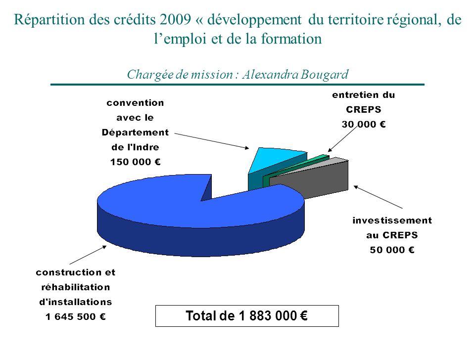 Répartition des crédits 2009 « développement du territoire régional, de lemploi et de la formation Chargée de mission : Alexandra Bougard Total de 1 8