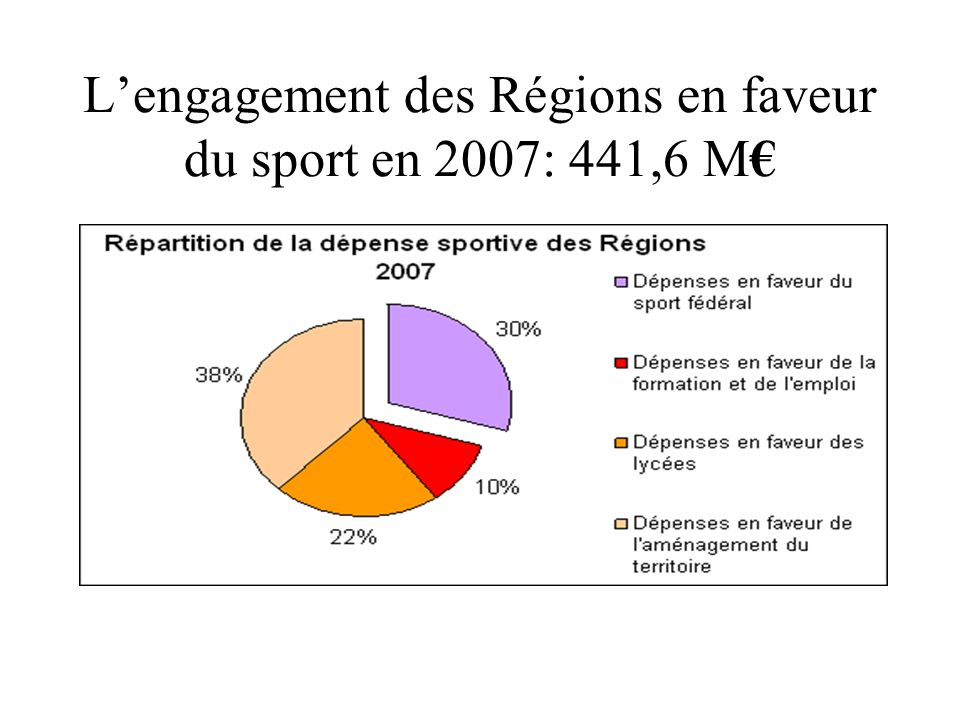 Lengagement des Régions en faveur du sport en 2007: 441,6 M