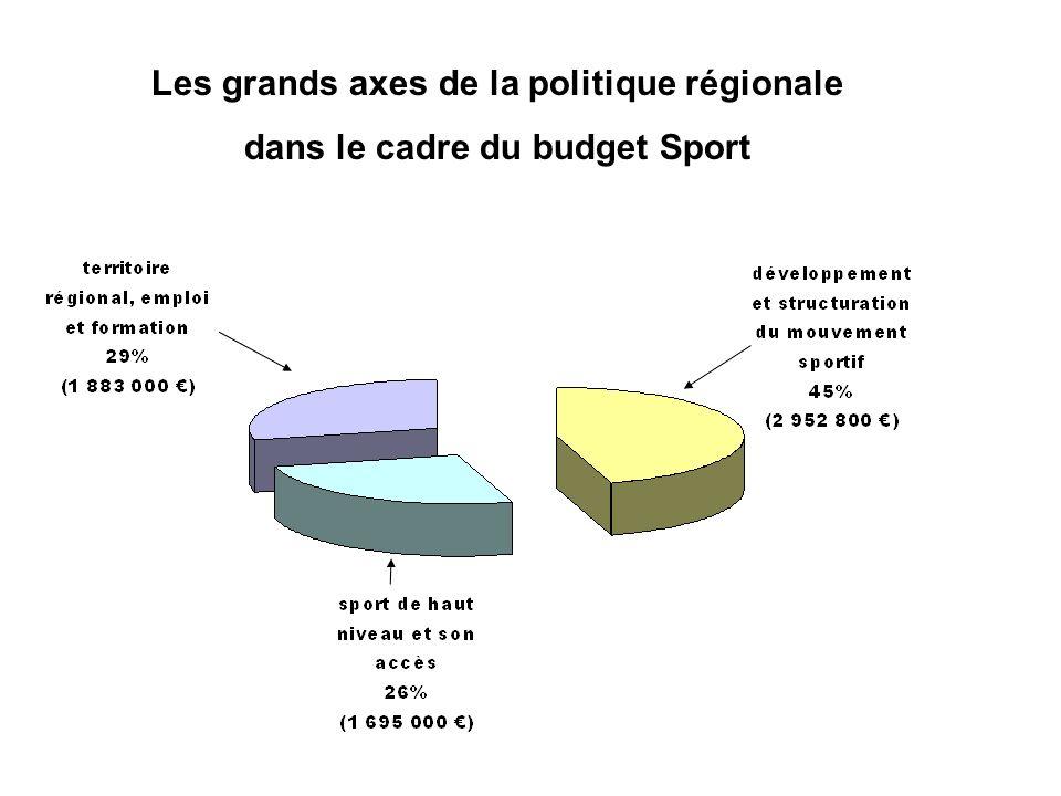 Les grands axes de la politique régionale dans le cadre du budget Sport