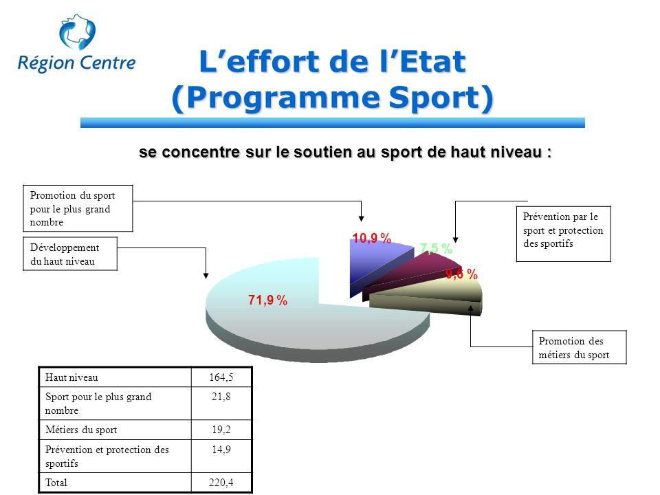 Leffort de lEtat (Programme Sport) Promotion du sport pour le plus grand nombre se concentre sur le soutien au sport de haut niveau : 10,9 % Préventio