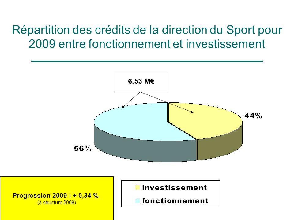 Répartition des crédits de la direction du Sport pour 2009 entre fonctionnement et investissement 6,53 M Progression 2009 : + 0,34 % (à structure 2008)