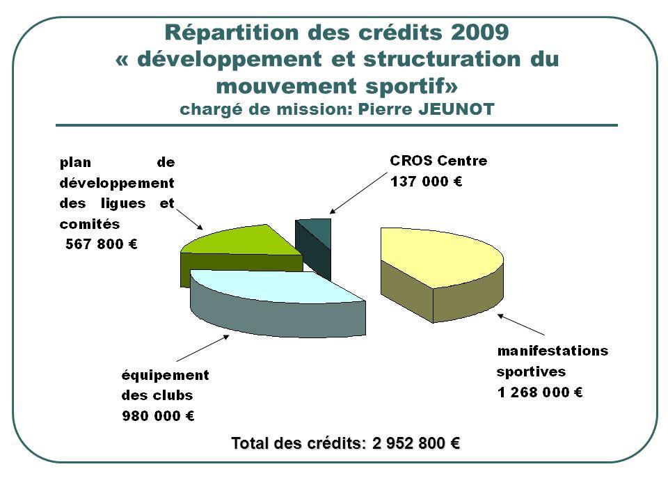 Répartition des crédits 2009 « développement et structuration du mouvement sportif» chargé de mission: Pierre JEUNOT Total des crédits: 2 952 800 Total des crédits: 2 952 800