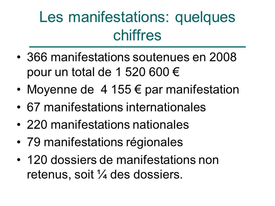 Les manifestations: quelques chiffres 366 manifestations soutenues en 2008 pour un total de 1 520 600 Moyenne de 4 155 par manifestation 67 manifestations internationales 220 manifestations nationales 79 manifestations régionales 120 dossiers de manifestations non retenus, soit ¼ des dossiers.