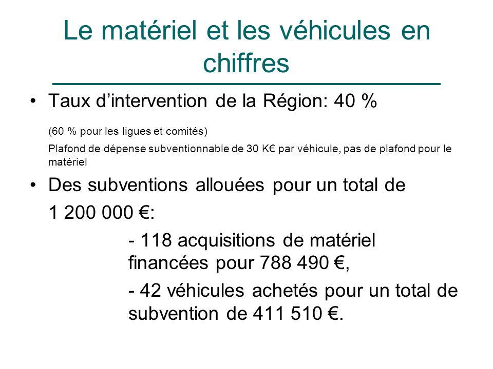 Le matériel et les véhicules en chiffres Taux dintervention de la Région: 40 % (60 % pour les ligues et comités) Plafond de dépense subventionnable de 30 K par véhicule, pas de plafond pour le matériel Des subventions allouées pour un total de 1 200 000 : - 118 acquisitions de matériel financées pour 788 490, - 42 véhicules achetés pour un total de subvention de 411 510.