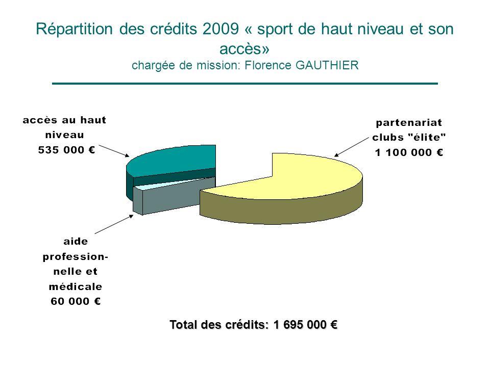 Répartition des crédits 2009 « sport de haut niveau et son accès» chargée de mission: Florence GAUTHIER Total des crédits: 1 695 000 Total des crédits: 1 695 000