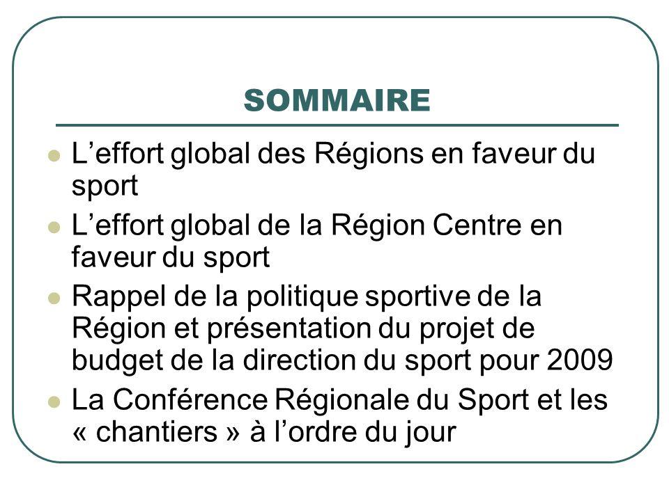 SOMMAIRE Leffort global des Régions en faveur du sport Leffort global de la Région Centre en faveur du sport Rappel de la politique sportive de la Région et présentation du projet de budget de la direction du sport pour 2009 La Conférence Régionale du Sport et les « chantiers » à lordre du jour