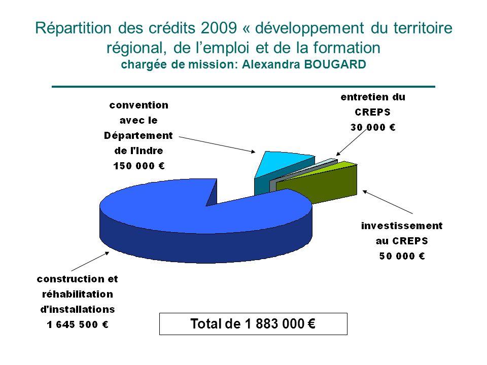 Répartition des crédits 2009 « développement du territoire régional, de lemploi et de la formation chargée de mission: Alexandra BOUGARD Total de 1 883 000