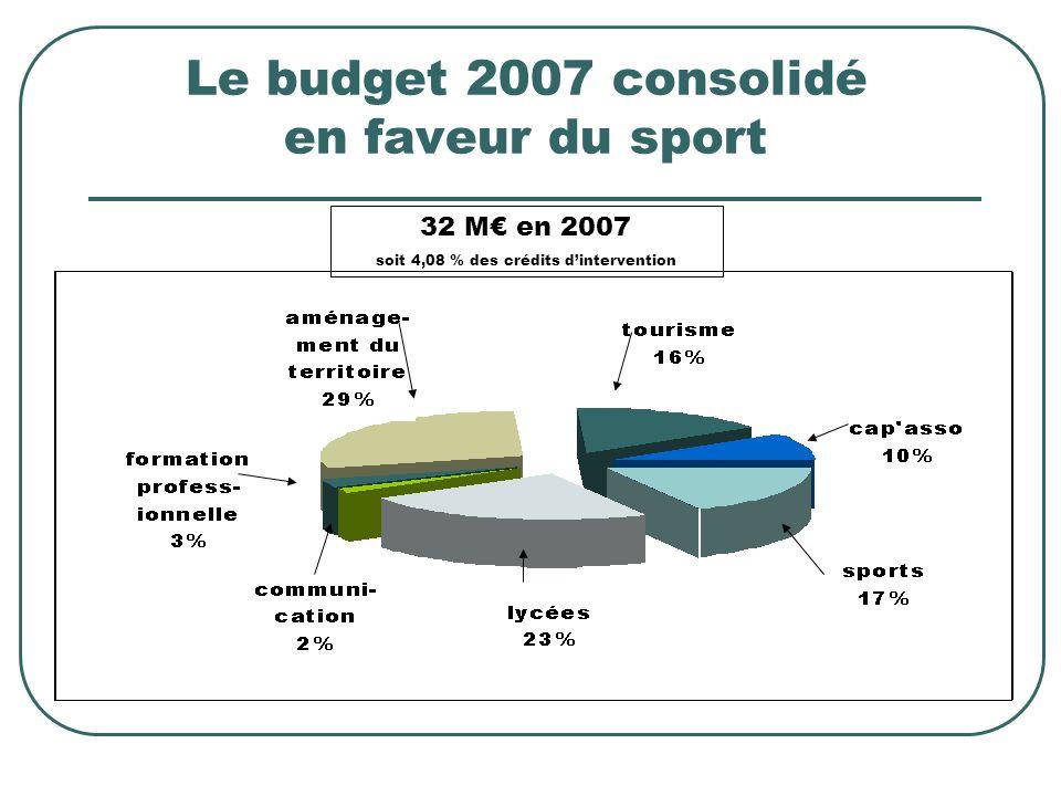 Le budget 2007 consolidé en faveur du sport 32 M en 2007 soit 4,08 % des crédits dintervention