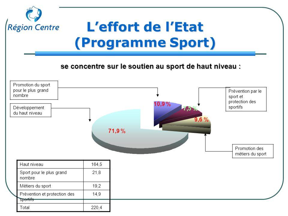 Leffort de lEtat (Programme Sport) Promotion du sport pour le plus grand nombre se concentre sur le soutien au sport de haut niveau : 10,9 % Prévention par le sport et protection des sportifs 7,5 % Promotion des métiers du sport 9,6 % Développement du haut niveau 71,9 % Haut niveau164,5 Sport pour le plus grand nombre 21,8 Métiers du sport19,2 Prévention et protection des sportifs 14,9 Total220,4