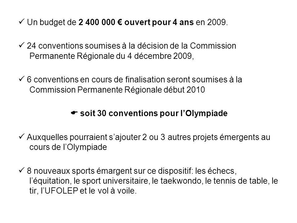 Un budget de 2 400 000 ouvert pour 4 ans en 2009. 24 conventions soumises à la décision de la Commission Permanente Régionale du 4 décembre 2009, 6 co