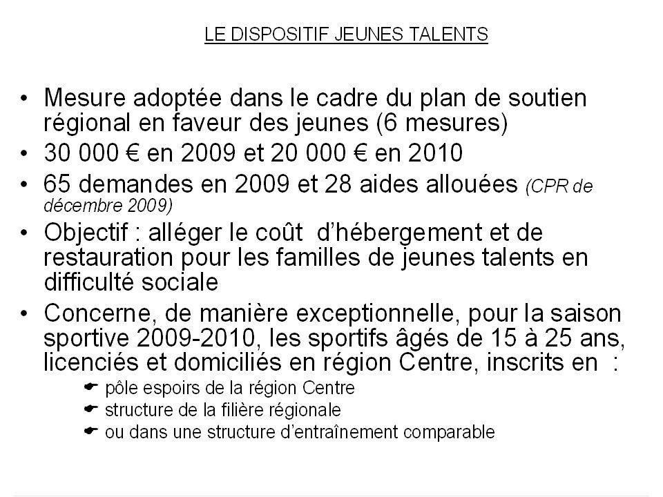 2005-20082009 Hors CPR de nov et déc Nombre total daides 1085325 Montant total daides 38,6 M9,830 M sport11,4 M 29,5 % 2,675 M 27 % Cap Asso