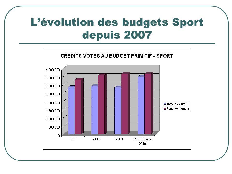 Lévolution des budgets Sport depuis 2007