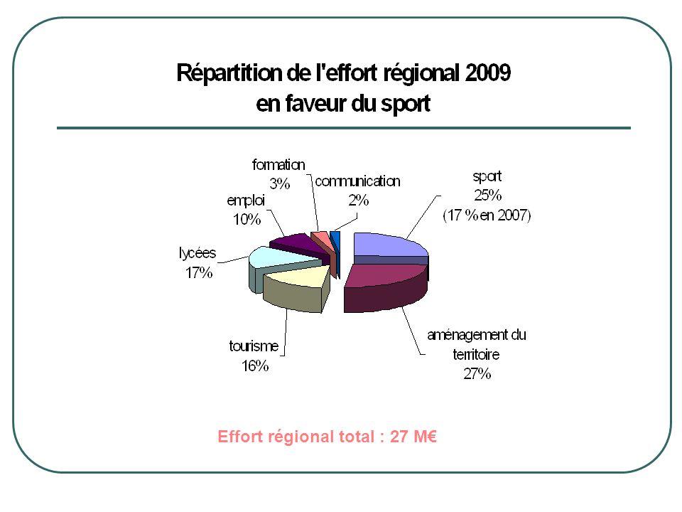 Effort régional total : 27 M