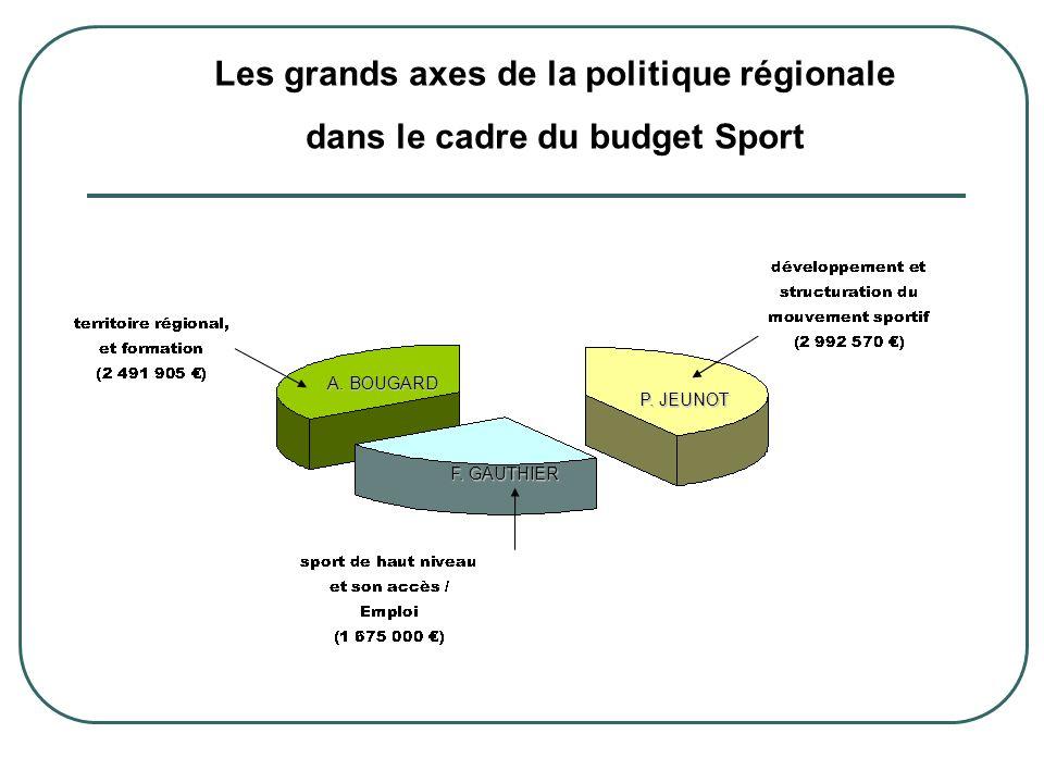 Répartition des crédits 2010 «Développement et structuration du mouvement sportif» Chargé de mission : Pierre JEUNOT Total des crédits : 2 992 570 Total des crédits : 2 992 570