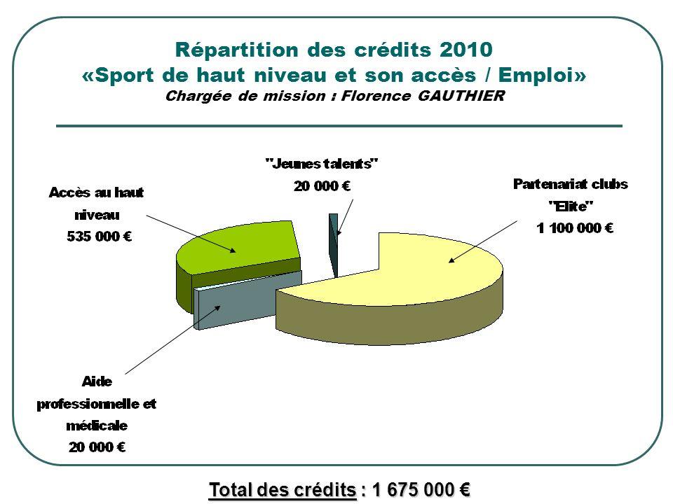 Répartition des crédits 2010 «Sport de haut niveau et son accès / Emploi» Chargée de mission : Florence GAUTHIER Total des crédits : 1 675 000 Total des crédits : 1 675 000