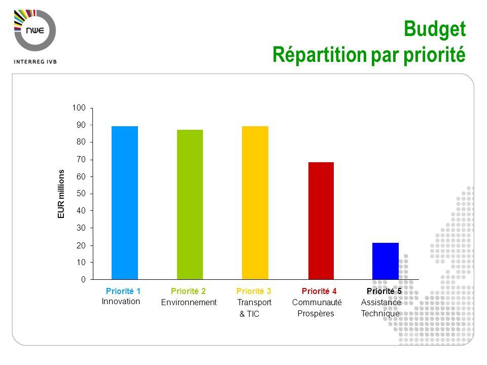 Budget Répartition par priorité 0 10 20 30 40 50 60 70 80 90 100 Priorité 1 Innovation Priorité 2 Environnement Priorité 3 Transport & TIC Priorité 4