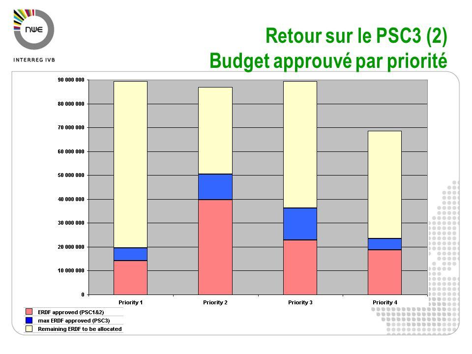 Retour sur le PSC3 (2) Budget approuvé par priorité