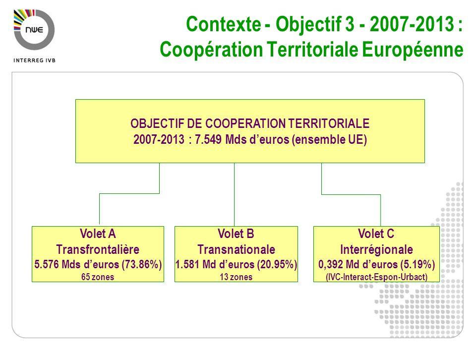 Contexte - Objectif 3 - 2007-2013 : Coopération Territoriale Européenne Volet A Transfrontalière 5.576 Mds deuros (73.86%) 65 zones Volet B Transnatio