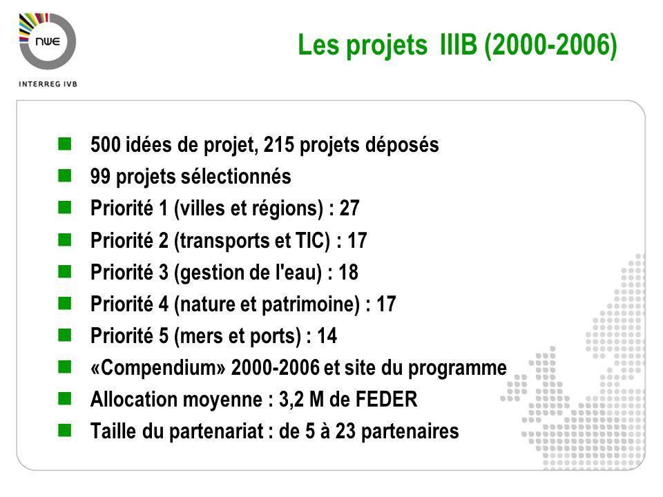 Les projets IIIB (2000-2006) 500 idées de projet, 215 projets déposés 99 projets sélectionnés Priorité 1 (villes et régions) : 27 Priorité 2 (transpor