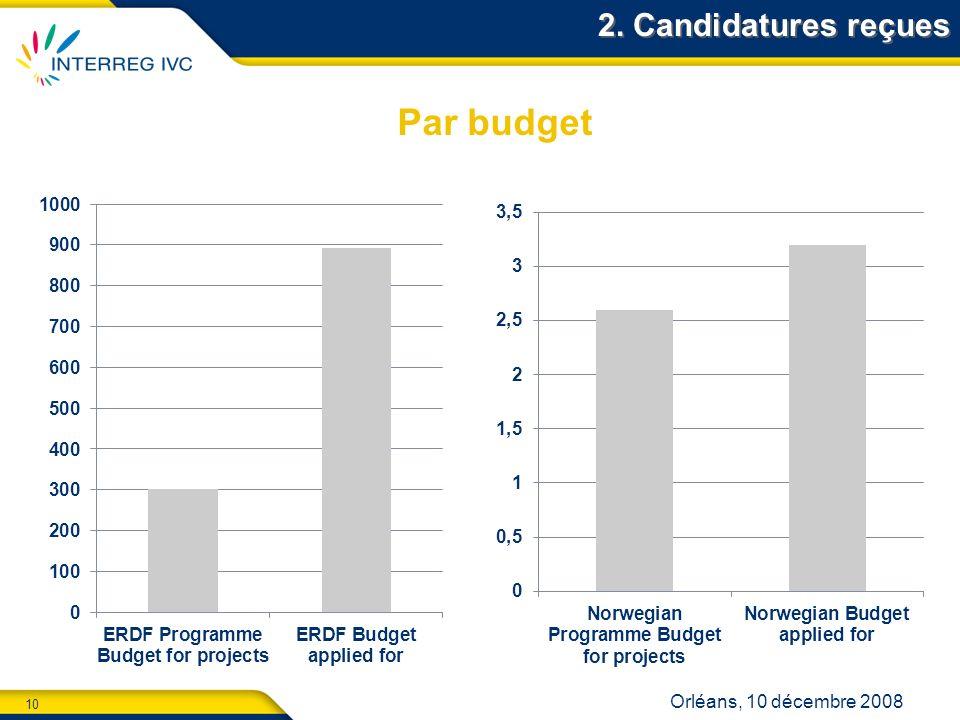 10 Orléans, 10 décembre 2008 2. Candidatures reçues Par budget