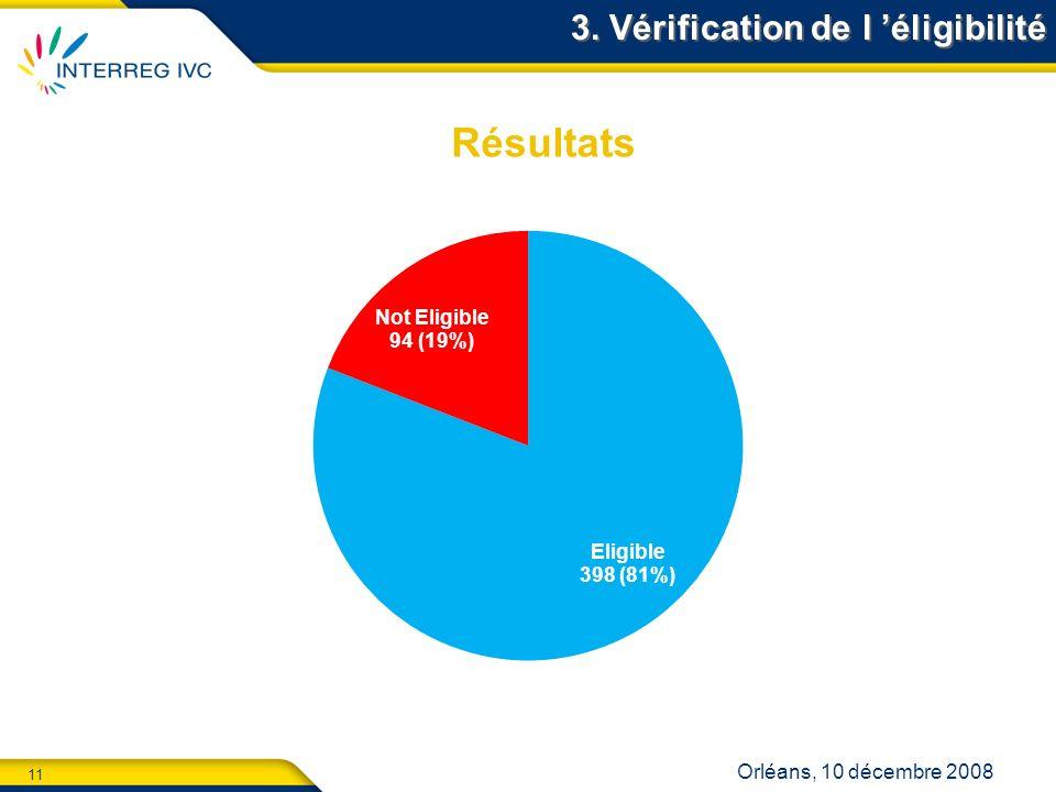 11 Orléans, 10 décembre 2008 3. Vérification de l éligibilité Résultats