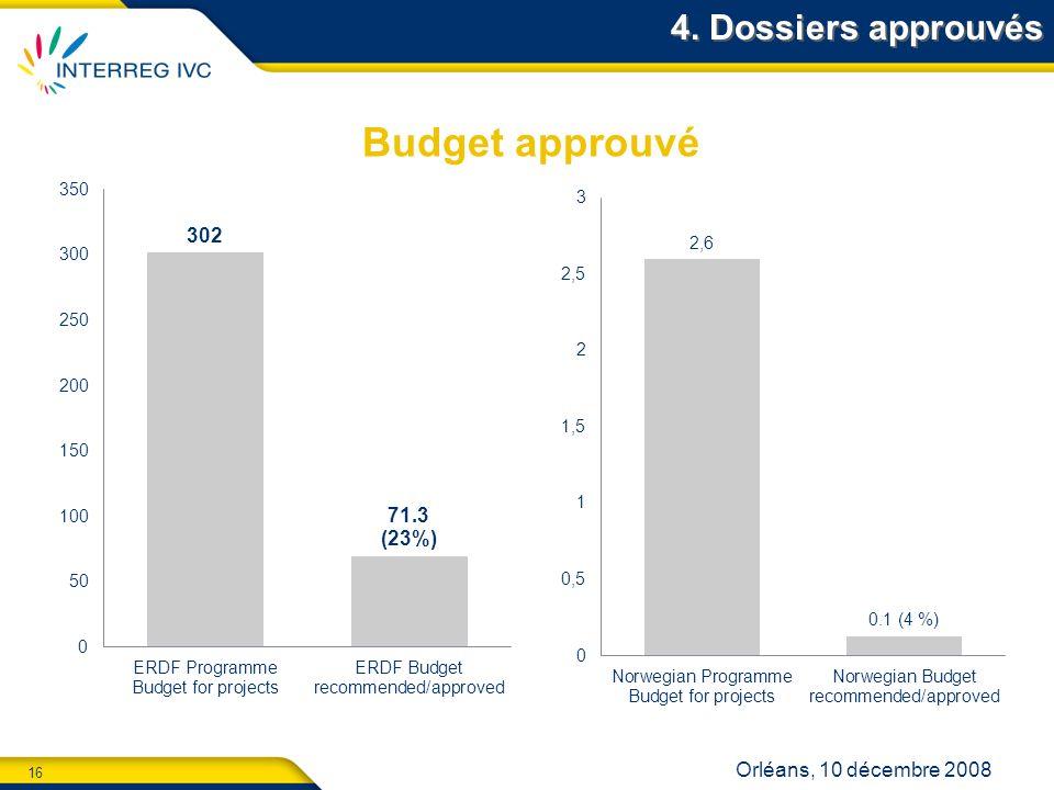 16 Orléans, 10 décembre 2008 4. Dossiers approuvés Budget approuvé
