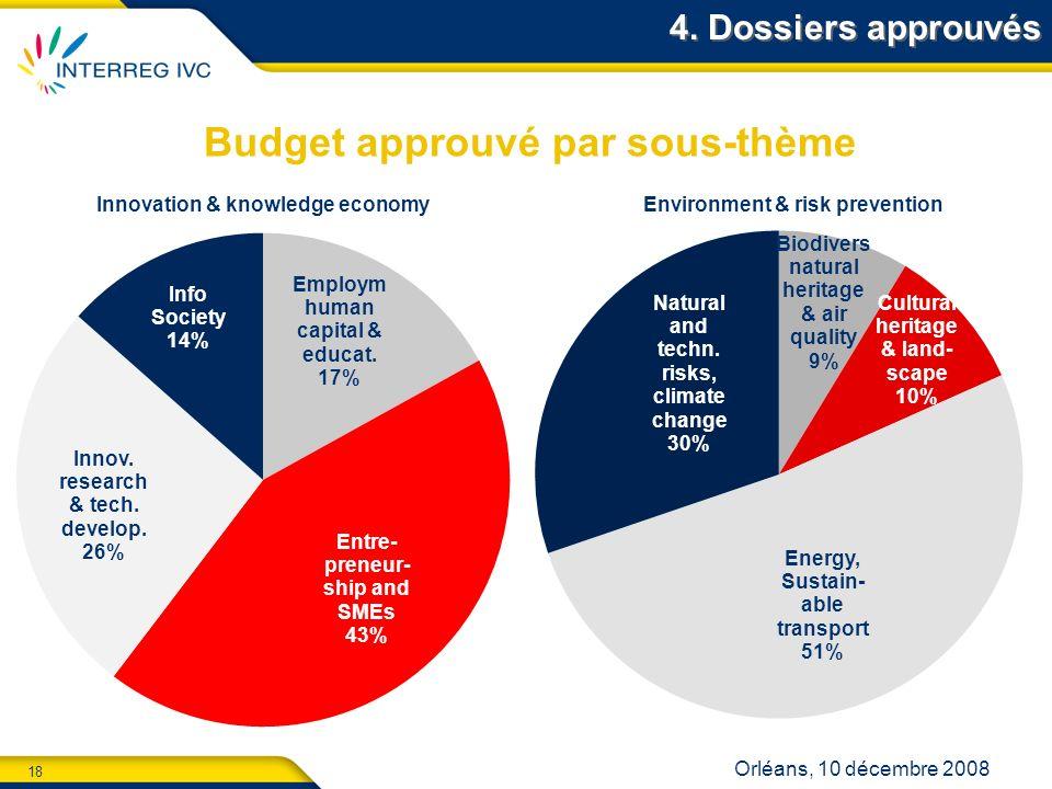 18 Orléans, 10 décembre 2008 4. Dossiers approuvés Budget approuvé par sous-thème