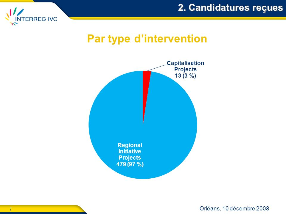 7 Orléans, 10 décembre 2008 2. Candidatures reçues Par type dintervention