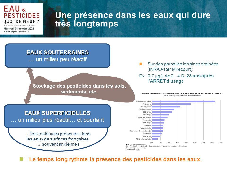 …Des molécules présentes dans les eaux de surfaces françaises … souvent anciennes nSur des parcelles lorraines drainées (INRA Aster Mirecourt): Ex : 0