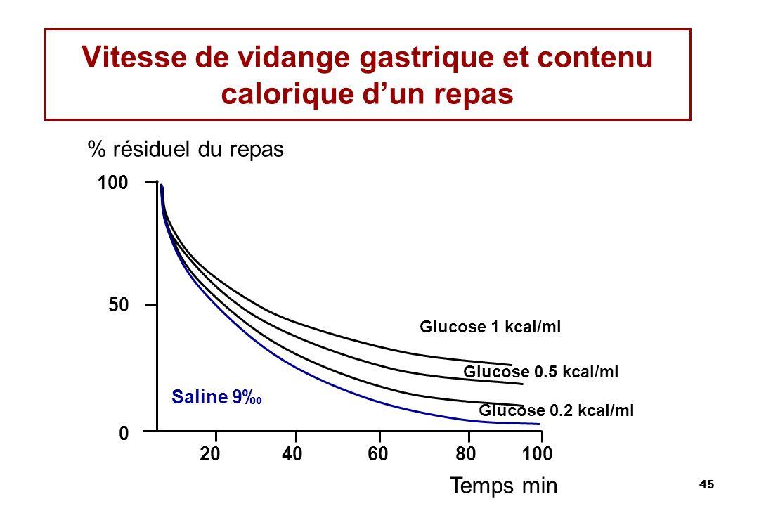 45 Vitesse de vidange gastrique et contenu calorique dun repas % résiduel du repas Temps min 100 50 0 20406080100 Saline 9 Glucose 1 kcal/ml Glucose 0