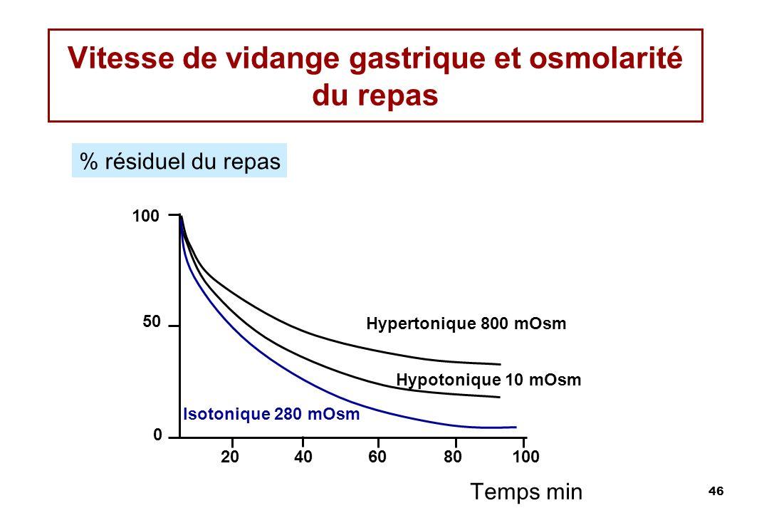 46 Vitesse de vidange gastrique et osmolarité du repas % résiduel du repas Temps min Hypertonique 800 mOsm Hypotonique 10 mOsm Isotonique 280 mOsm 204
