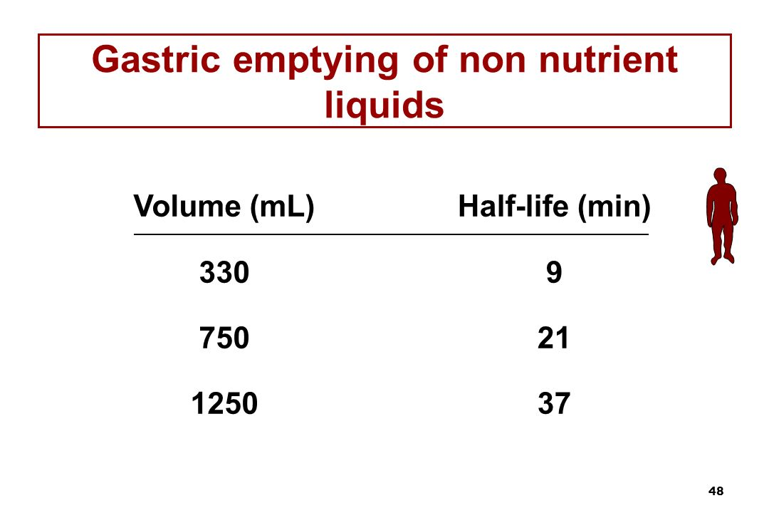 48 Gastric emptying of non nutrient liquids Volume (mL) 330 750 1250 Half-life (min) 9 21 37