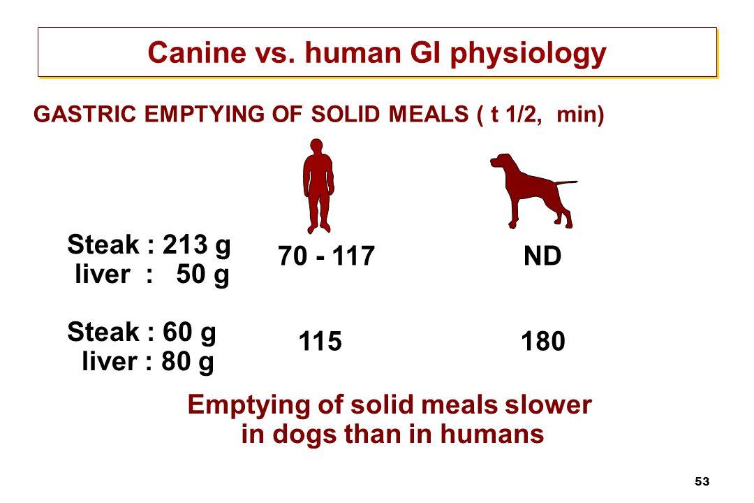 53 Steak : 213 g liver : 50 g Steak : 60 g liver : 80 g GASTRIC EMPTYING OF SOLID MEALS ( t 1/2, min) 70 - 117ND Emptying of solid meals slower in dog