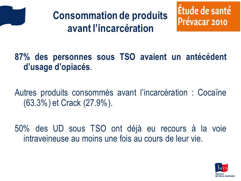 Consommation de produits avant lincarcération 87% des personnes sous TSO avaient un antécédent dusage dopiacés. Autres produits consommés avant lincar
