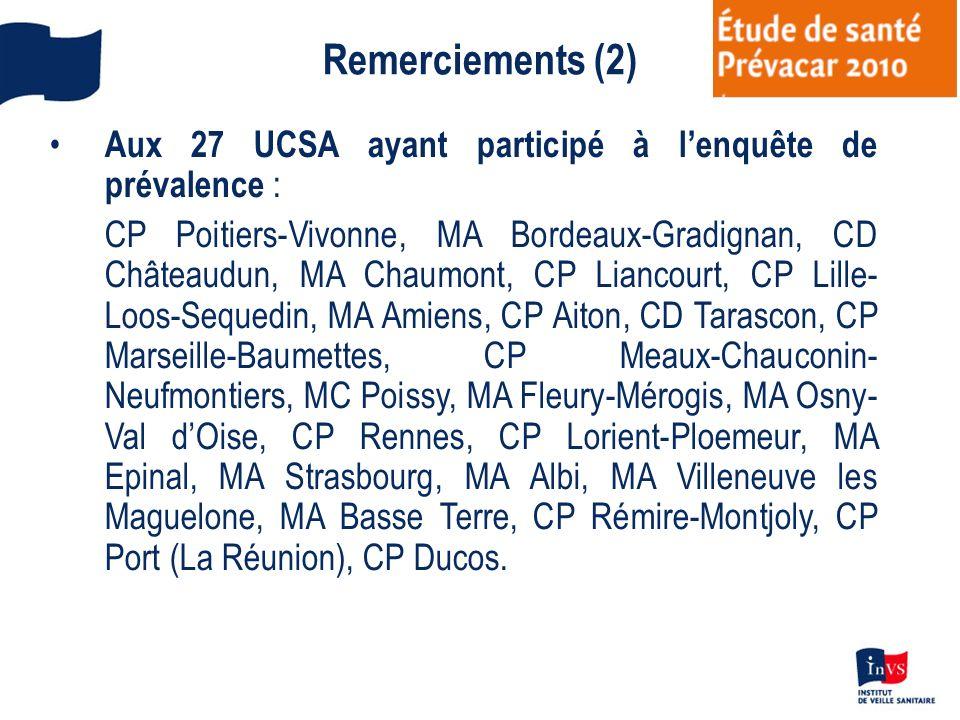 Remerciements (2) Aux 27 UCSA ayant participé à lenquête de prévalence : CP Poitiers-Vivonne, MA Bordeaux-Gradignan, CD Châteaudun, MA Chaumont, CP Li