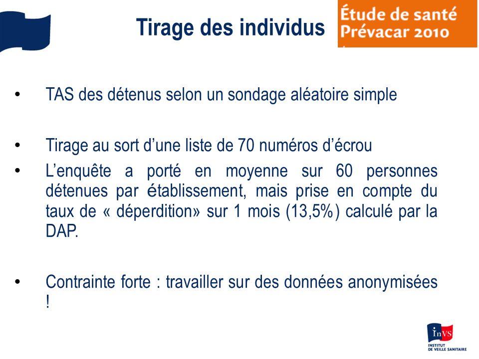 Tirage des individus TAS des détenus selon un sondage aléatoire simple Tirage au sort dune liste de 70 numéros décrou Lenquête a porté en moyenne sur