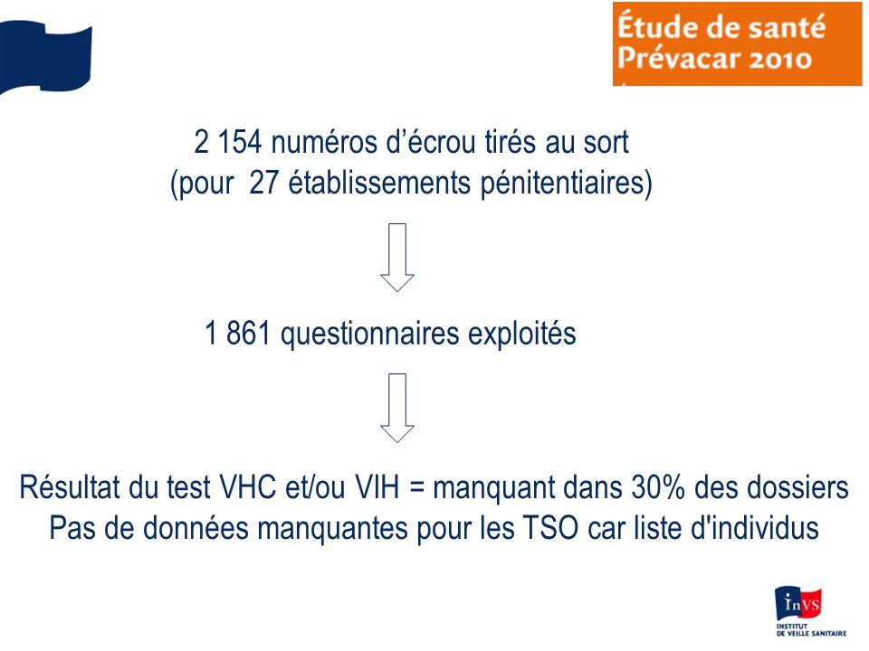 2 154 numéros décrou tirés au sort (pour 27 établissements pénitentiaires) 1 861 questionnaires exploités Résultat du test VHC et/ou VIH = manquant da