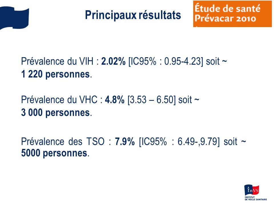 Principaux résultats Prévalence du VIH : 2.02% [IC95% : 0.95-4.23] soit ~ 1 220 personnes. Prévalence du VHC : 4.8% [3.53 – 6.50] soit ~ 3 000 personn